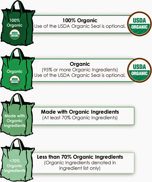U.S. food labeling terms and logos